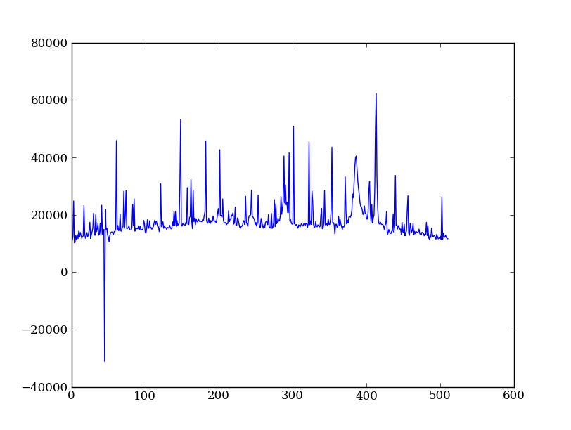 how to use numpy void