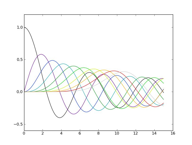 Matplotlib Python4astronomers 1 1 Documentation